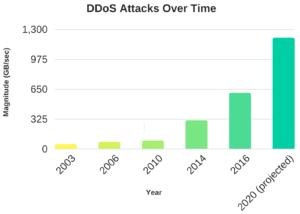 grafica ataques hackers DDoS